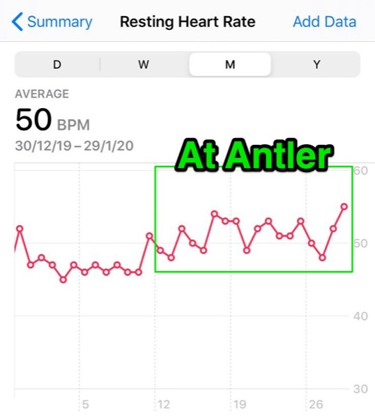 Oh, my resting heart rate increased